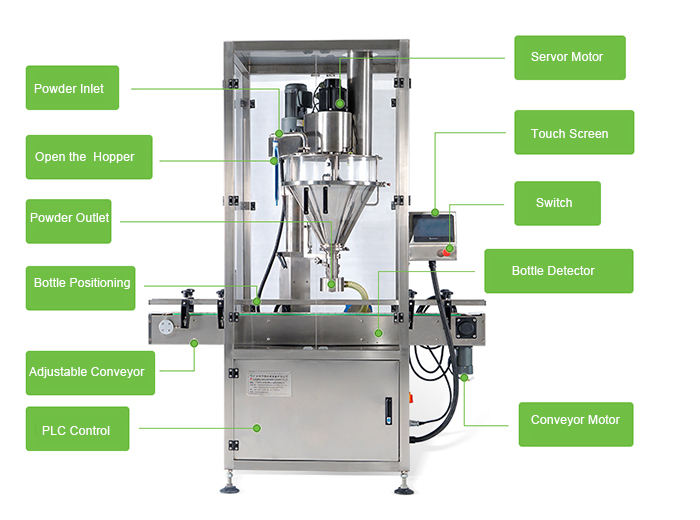 Powder Packaging Line