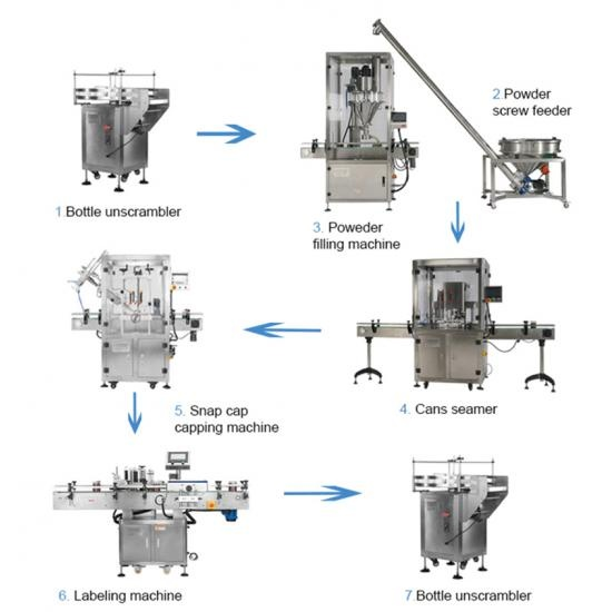 automatic powder tin  filling packing line